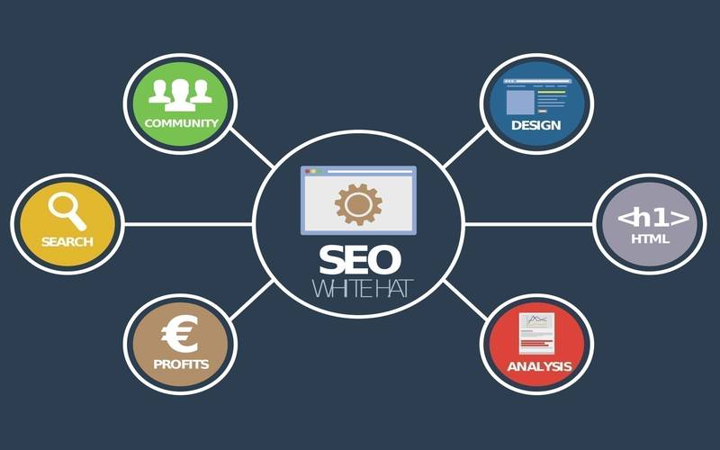 Simple SEO Processes To Boost Website Ranking