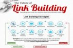 The Future Of Link Building